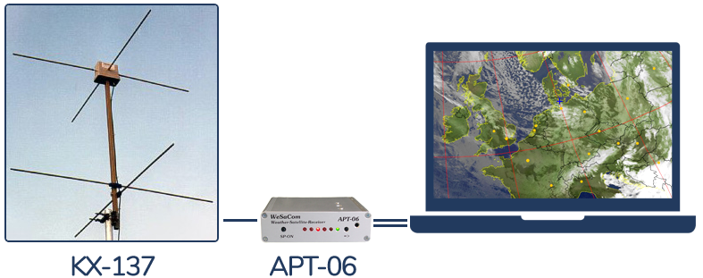 WeSaCom-B system overview: Antenna KX-137 and receiver APT-06 connected to a computer showing a weather satellite image.