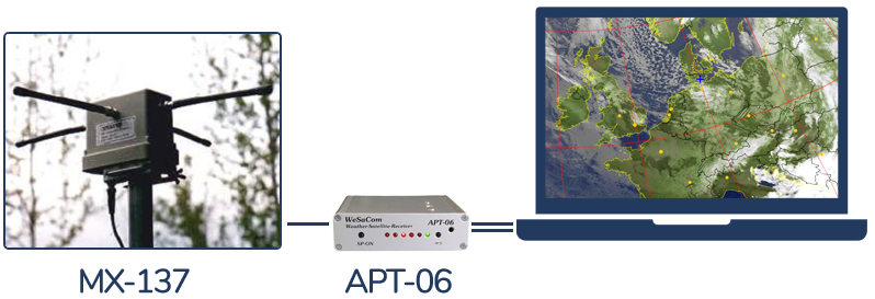 WeSaCom-Y system overview: Antenna MX-137 and receiver APT-06 connected to a computer showing a weather satellite image.